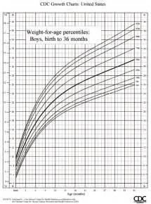 Infant Boy Growth Chart