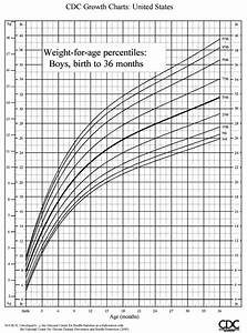 Cdc Growth Chart Girls Infant Growth Chart Boys Girl Check The Progress Of