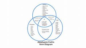 35 Christianity Judaism Islam Venn Diagram