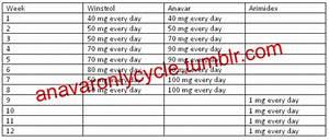 Anavar Fat Loss Cycles