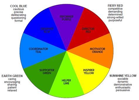 sector colour energies model  understanding
