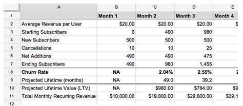 Subscription Sales Forecast Template