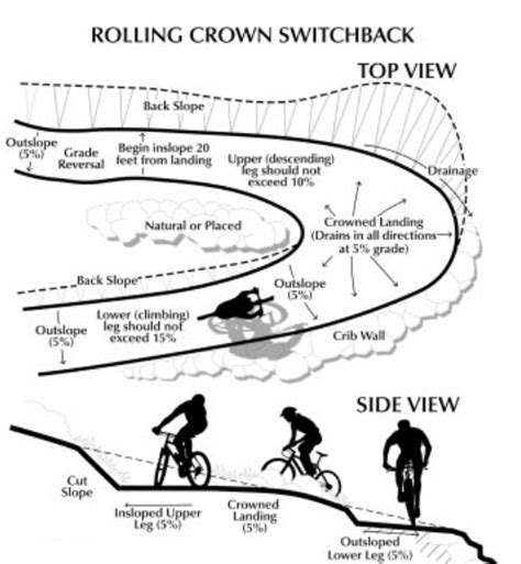 rolling tool switchberms and climbing turns trailism