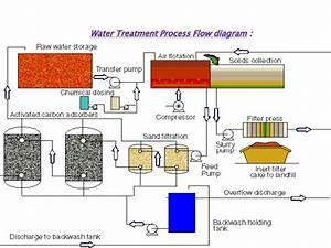 Water Treatment And Analysis