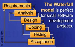 Phases Of The Waterfall Model Explicated With A Diagram