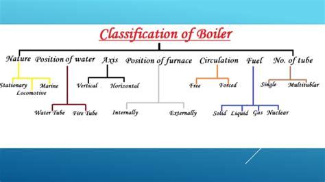 A Seminar On Boiler