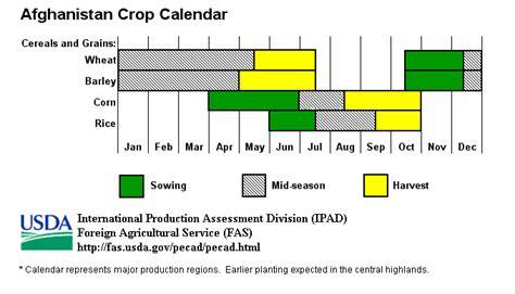 OGA Crop Calendars for Central Asia