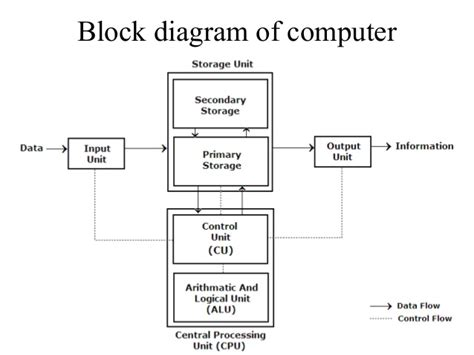 Block Diagram Computer Number System Complements