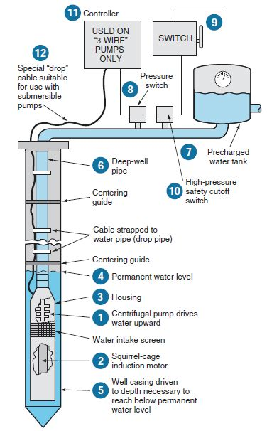 Well Wiring Diagram by Submersible Pumps Basic Information And Diagram Kw Hr