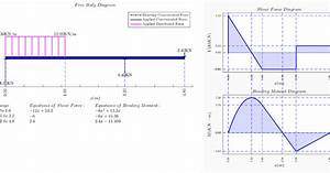 Wiring Diagram Database  How To Draw Shear Force And Bending Moment Diagram