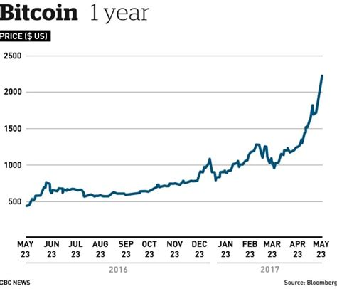 Comma separates thousands and millions, and point separates decimals. Bitcoin surges past $2K mark in latest price spike for ...