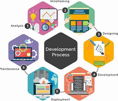 Process Development Website Company Business Designing