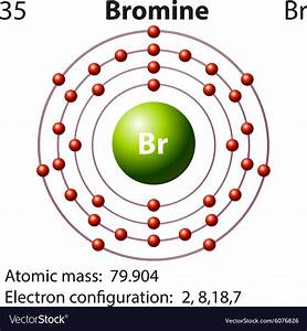 Symbol And Electron Diagram For Bromine Royalty Free Vector