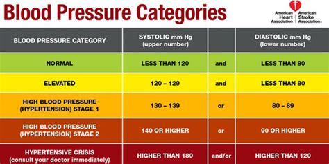 reasons       blood pressure
