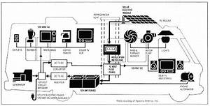 Understanding Rv Electricity Will Make Your Rv Lifestyle So Much Easier And Enjoyable