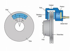 Frictional Brake With Pressure