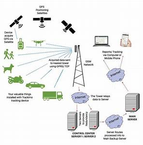 How A Gps Tracker Works