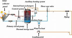 Simplified Model Of Solar Hot Water Collective System