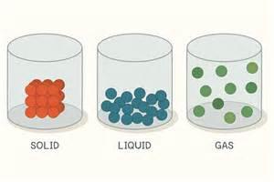 Matter Solid-Liquid Gas