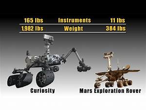34 best Mars rovers images on Pinterest | Curiosity rover ...