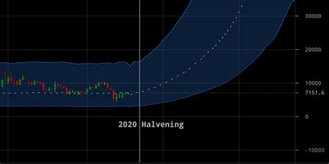 In that capacity, an advantage with. Bitcoin Stock To Flow (S2F) Indicator: Now Live on Cryptowatch | Cryptowatch Blog