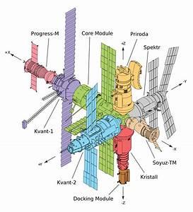 Mir Station - The Spacecraft Exchange