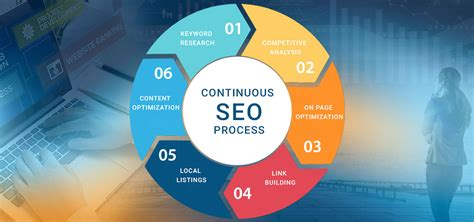 Seo Process by Seo Process Search Engine Optimisation Services
