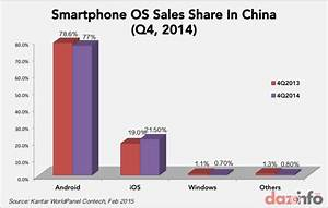 Apple Inc. (AAPL) iPhone Leads All Major Smartphone ...