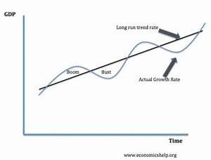 Cikgu Azhar  Petunjuk Makroekonomi  Distinguishing Trends