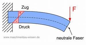 Druckspannung Berechnen : biegung berechnen biegespannung berechnen ~ Themetempest.com Abrechnung