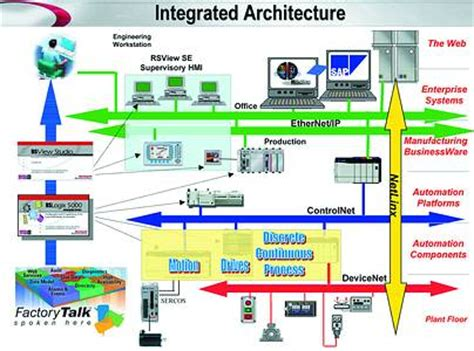 integrated architecture  changing industrial automation