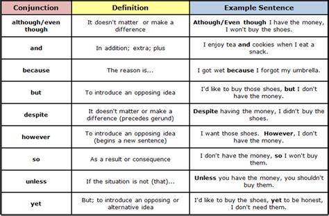 Conjunctions In English Grammar Rules And Examples  Esl Buzz