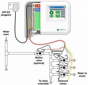 Hunter Hydrawise Hc Beregeningscomputer Met Wifi Kopen