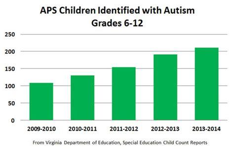 County Schools' Autism Program Could Face Major Cuts