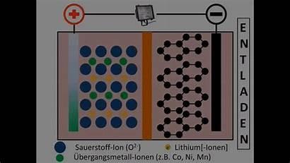 Battery Lithium Gifs Gfycat