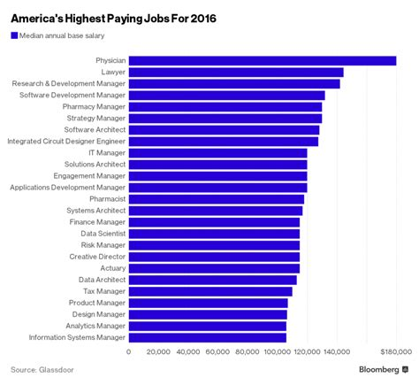 paying highest jobs usa america salary ten list recommended salaries these software articles