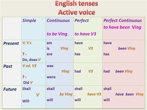 Englishlearn,read,enjoy! Verb Tenses