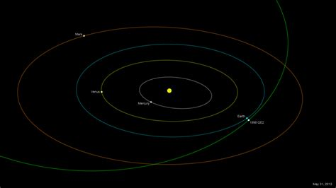 Asteroid Orbit Diagrams (page 2) - Pics about space