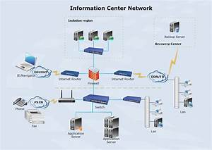 The Example Information Center Network Diagram Is Also A Network Diagram Drawn Via Edraw  You