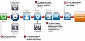 Management Information Systems: E-commerce: Digital ...