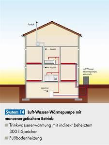 Negative Energie Im Haus : grafik asue ~ Frokenaadalensverden.com Haus und Dekorationen