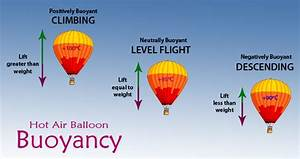 Is The Density Of The Air In A Heated Hot Air Balloon Less Than The Density Of The Air