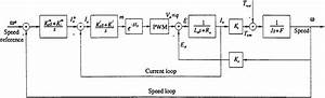 Dc Servo Motor Block Diagram