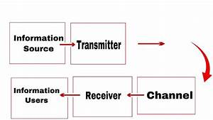 Block Diagram Of A Digital Communication System