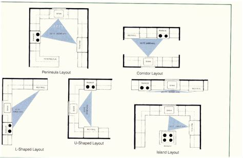 design arrangement kitchen layouts 1097