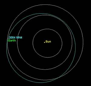 Asteroid With Chance of Hitting Earth in 2029 Now Being ...