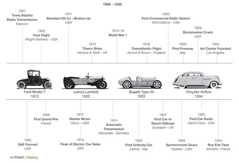 Evolution Of Cars Time by H Point Car Design Book History Timeline Vehicle