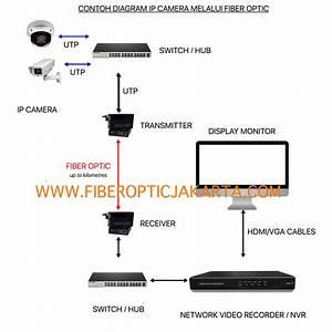 Solusi Ip Camera Jarak Jauh Melalui Fiber Optic