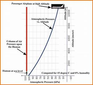 Graph Of Atmospheric Pressure Vs Altitude  19   Where An