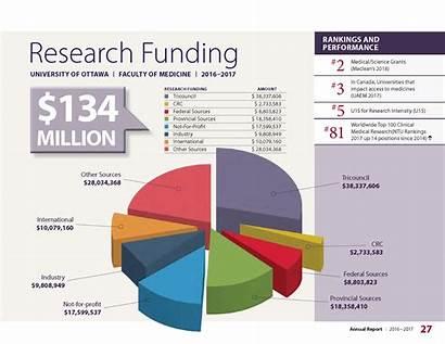 Research Funding Statistics Innovation University Awards Graph